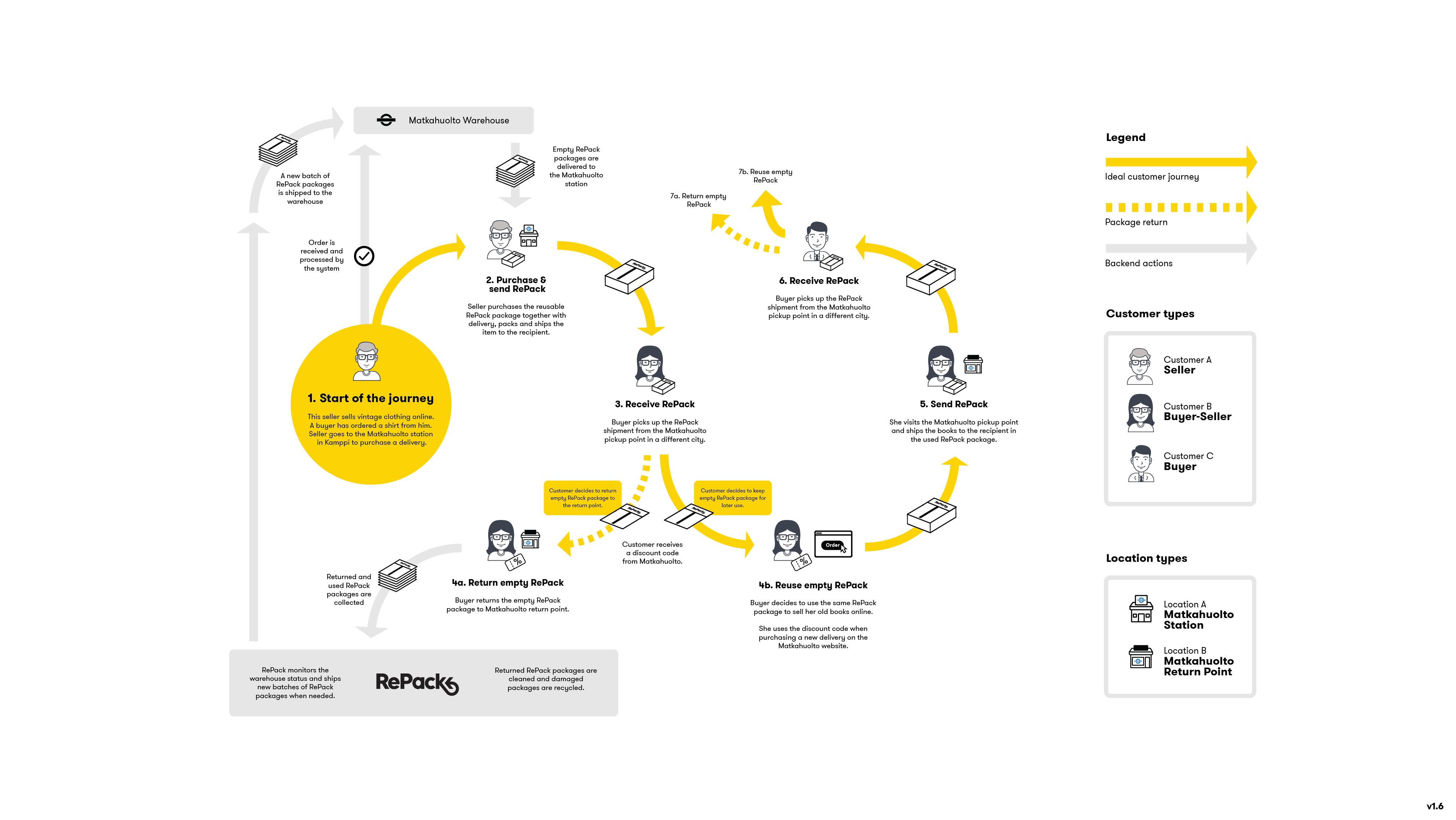 RePack Workshop visualisation example